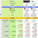 【携帯料金・分析ツール開発中】DTI SIM 3GB音声通話SIMだったら2年で3万円切るみたい