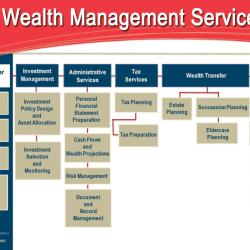wealth-management-services-chart