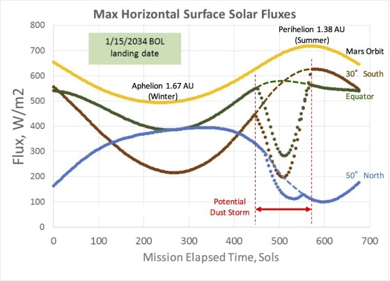 Mars Solar Flux2
