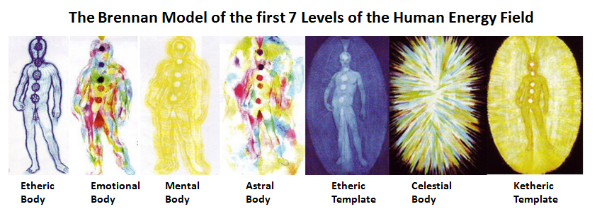 Image result for aura and 7 bodies