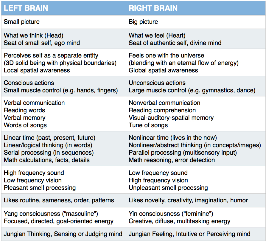 How do our left and right minds influence our reality for Table th right
