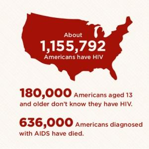 HIV AIDS Statistics