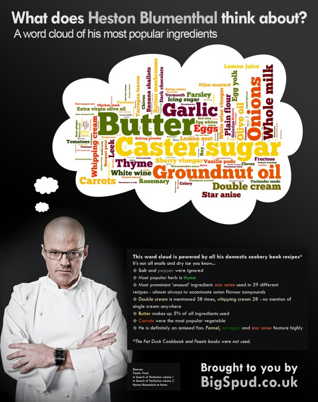 heston blumenthal ingredient cloud infographic