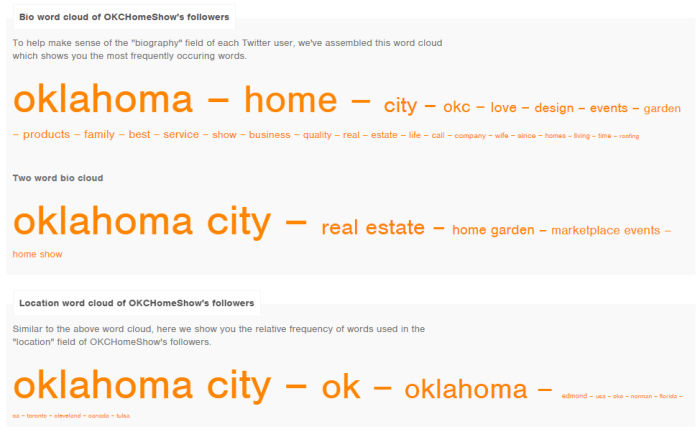 Twitter Word Clouds - @OKCHomeShow