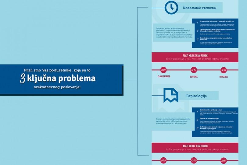 Bizit.hr-infografika-problemi-poduzetnistva