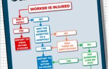 OSHA Accident Reporting