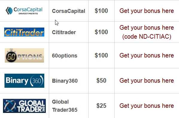 No deposit bonus binary options brokers comparison