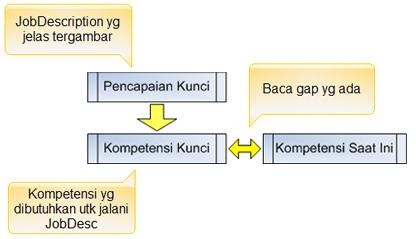 Kompetensi kunci