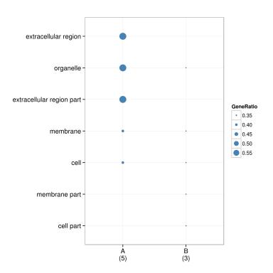clusterProfiler example