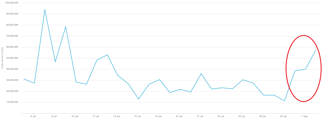 Bitcoin Transactions After Bitfinex Hack