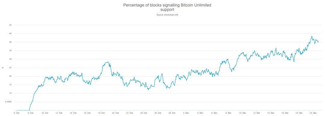 Blocks Signalling Bitcoin Unlimited
