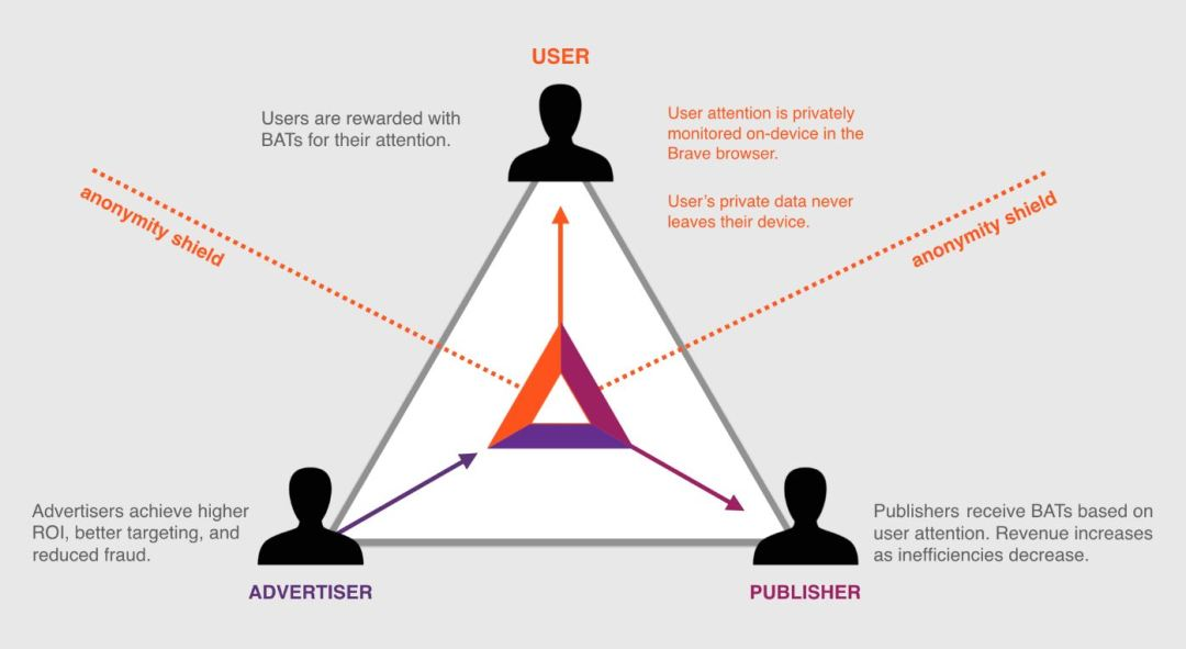 How Does Brave Browser Basic Attention Token Work