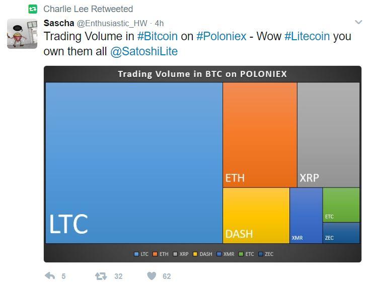 Poloniex Litecoin Trading Volumes
