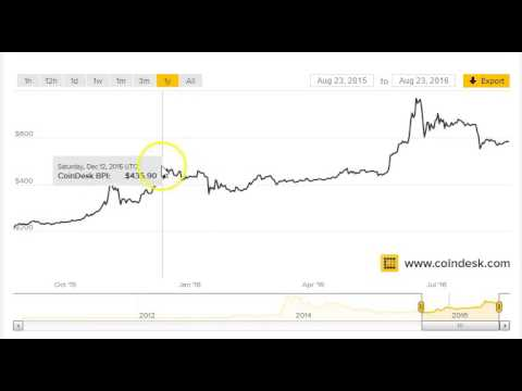 Bitcoin price update news time to buy bitcoin youtube info and buy bitcoin youtube bitcoin prices leveled off bitcoin update since flash crash bitcoin news and updates ccuart Images