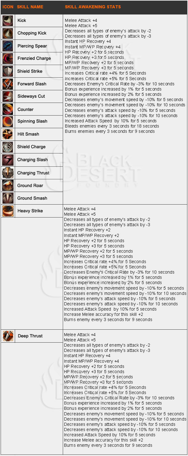 the awakening skill theorycraft th warrior the black warrior done jpg w 611