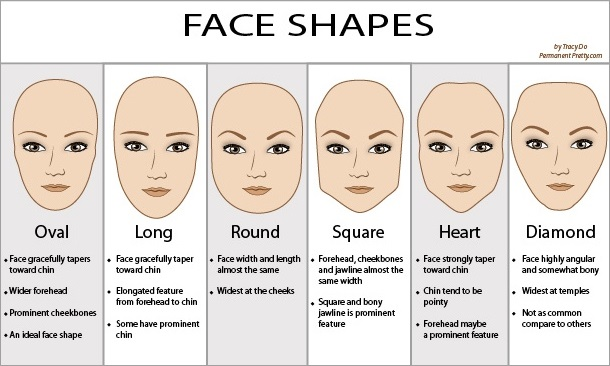 photo Is Your Face Round, Square, Long, Heart, or Oval Shaped