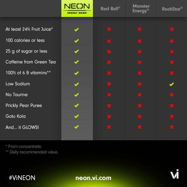 NEON Comparison Chart