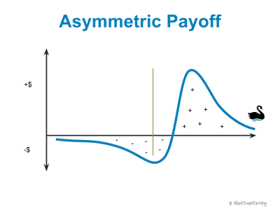 Call Option Asymmetric Payoff