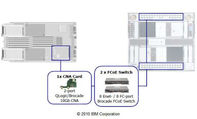 Brocade Converged 10GbE Switch Module for IBM BladeCenter Fabric Overview