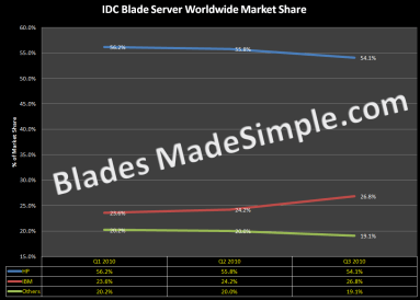 IDC Blade Server Worldwide Market Share (as of 1-20-11)