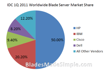IDC Blade Server Worldwide Market Share  - 1Q 2011