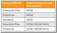 vSphere 5 vRAM Entitlement