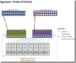 Aggregator I/O Module