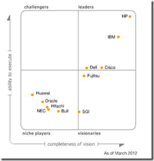 Gartner_Magic_Quadrant_March2012
