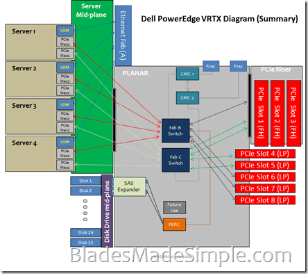 PowerEdge VRTX Diagram (Summary)