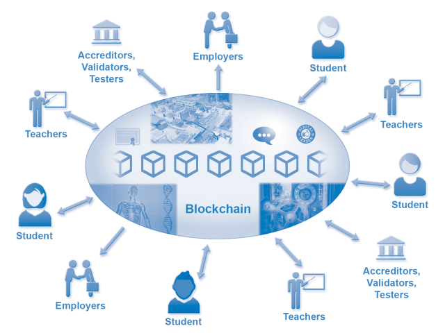 About Blockchain