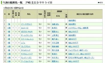 【競馬】 戸崎圭太さん、2017年も戸崎圭太