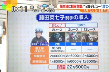 【競馬】 藤田菜七子が中央競馬で稼いだ金額を計算してみた
