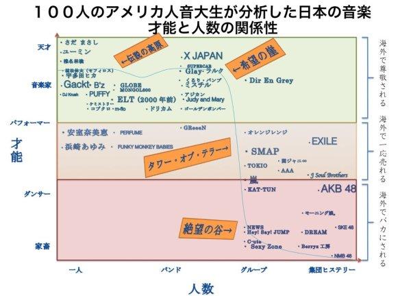 アメリカの音大生が分析した日本の音楽が的確すぎる件