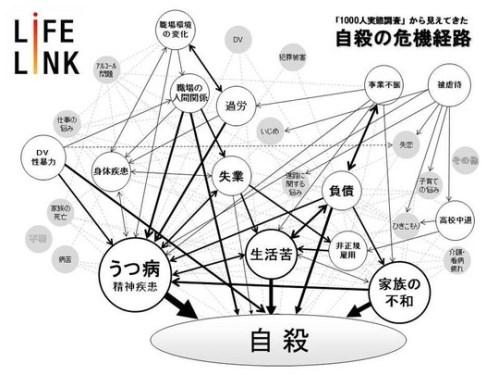 「何で日本が…?」「日本が一位かと思ってた」 自殺率が高い10ヶ国を知った外国人の反応