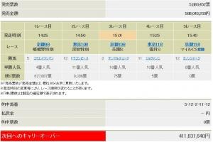 【競馬】 WIN5、的中者0の大波乱!  最終レース「ハナ差」で4億円を逃した人も…
