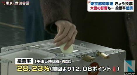 都知事選推定投票率 午後5時現在で28・23% 前回を12ポイント余り下回る … 期日前投票も前回より24万人減