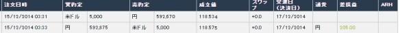 【朗報】ワイニート、FXで205円儲けるwwwwwwwwwwwwwww