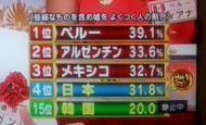 消去法で考えたらまともな国が日本以外になかった