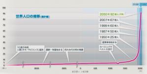 世界の人口推移wwwwwwww
