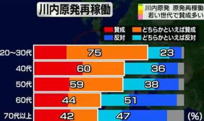 原発の再稼働、若い世代に賛成が多い傾向 … NHK調査「川内原子力発電所の再稼働について」 地元・薩摩川内市で20代~30代で「賛成」「どちらかといえば賛成」が75%、全国でも同傾向