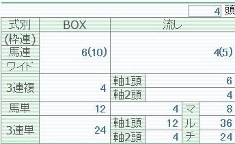 【競馬】 三連単BOX3頭600円←わかる。BOX4頭2400円←は?