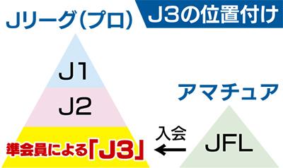 来年発足の新リーグ「J3」 参加12チーム中10チームが正式決定