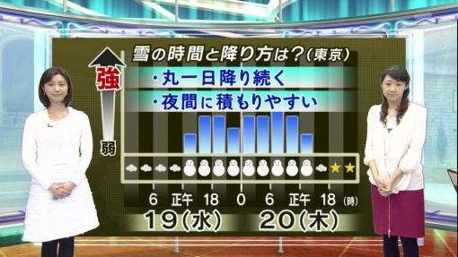 【悲報】 関 東 終 了 明後日の大雪は2/8や2/14を超えるらしいぞ!!!!!!!!!!!