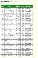 【競馬】 宝塚記念・ファン投票中間発表 ゴールドシップが1位 ジャスタウェイ人気無いな…