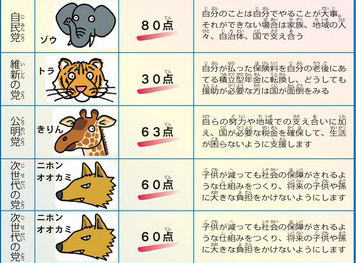 小学生「あなたの政党を動物にたとえると?」 各政党からの回答→ 自民「ゾウ」 維新「トラ」 次世代「ニホンオオカミ」 民主「孤立して行動する動物ではなくみんなで助け合う動物」