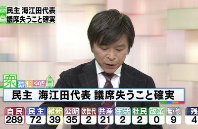 衆院選 10議席増やした民主党、代表・海江田万里氏が落選、比例復活もならず代表も辞任 「夢は正社員」へ … 党首が落選するのは65年ぶり(?)の椿事