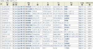 【悲報】 社台ファーム、皐月賞出走0頭か…