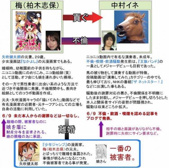 ToLOVEるの作者、矢吹健太朗が妻をニコ厨のガキに寝取られて娘を人質に取られ脅された騒動から早くも6年