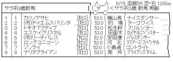 【競馬】 ナリタブライアンが函館5Rからデビュー!