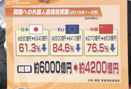 韓国外相「米国と中国から同時にラブコールを受けているから幸せ」と自負→ 実際はアメリカは日本と、中国はロシアと協力関係を誇示。ラブコールどころか孤立してしまっている現状
